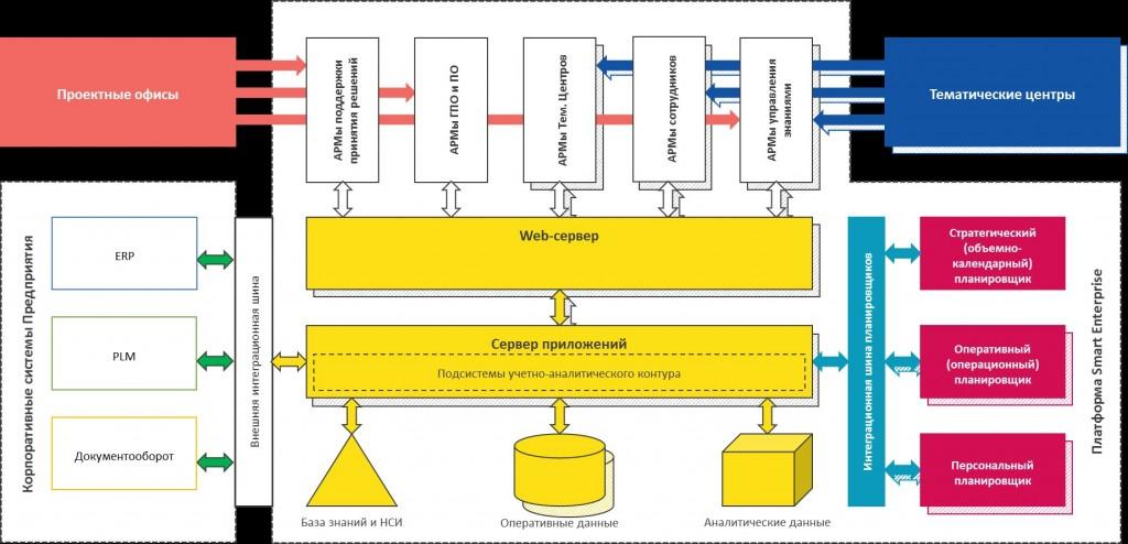 Управление договорами - архитектура